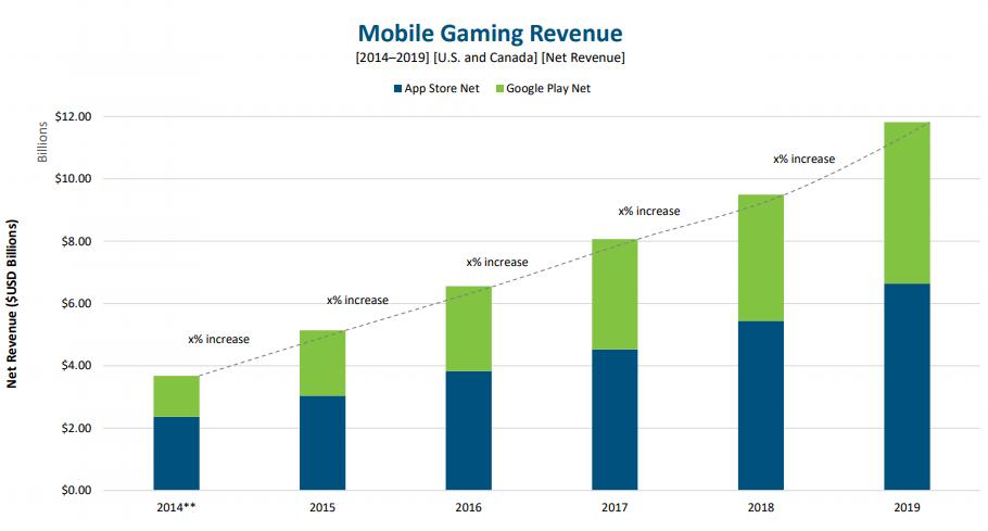 NPD Group опубликовали отчет о состоянии рынка мобильных игр в США и Канаде за 2019 год.